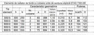 Caracteristici geometrice-sectiune eliptica