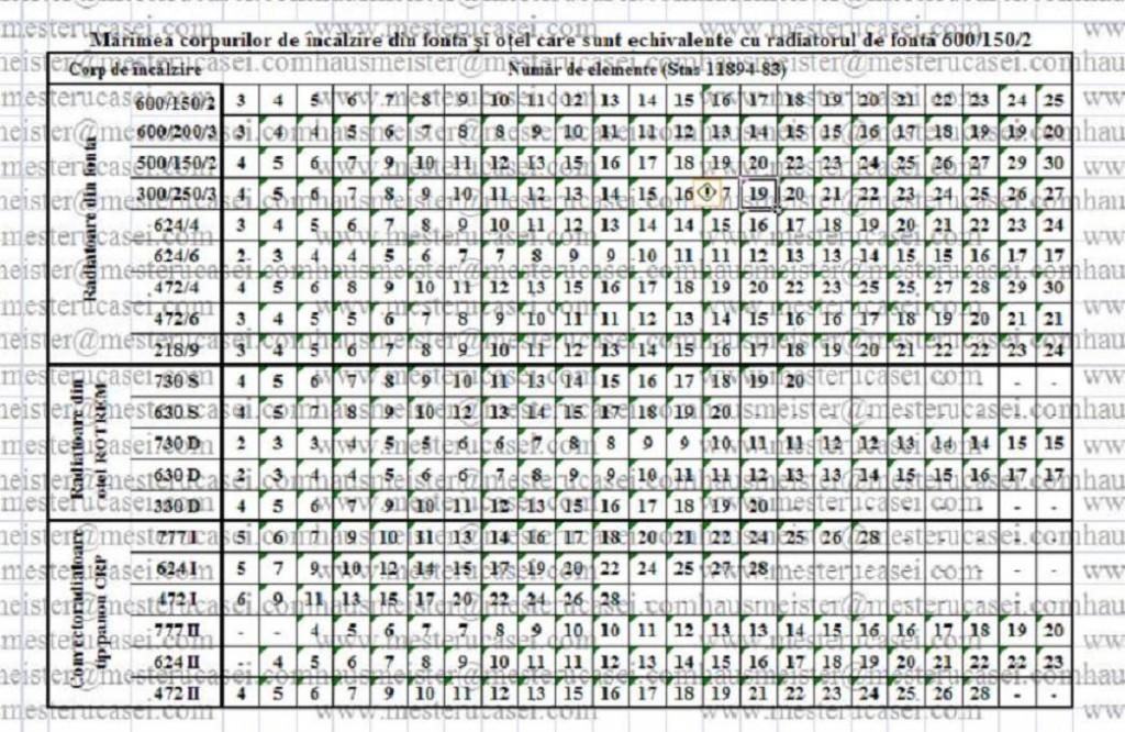 STAS11984-Marimea corpurilor de incalzirede fonta si de otel care sunt echivalente cu radiatorul de fonta 600/150/2