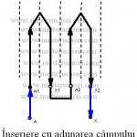 Conectarea in serie a bobinelor cu adunarea campului