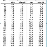 Tabel  condensatori calculati cu formulele aratate in articol