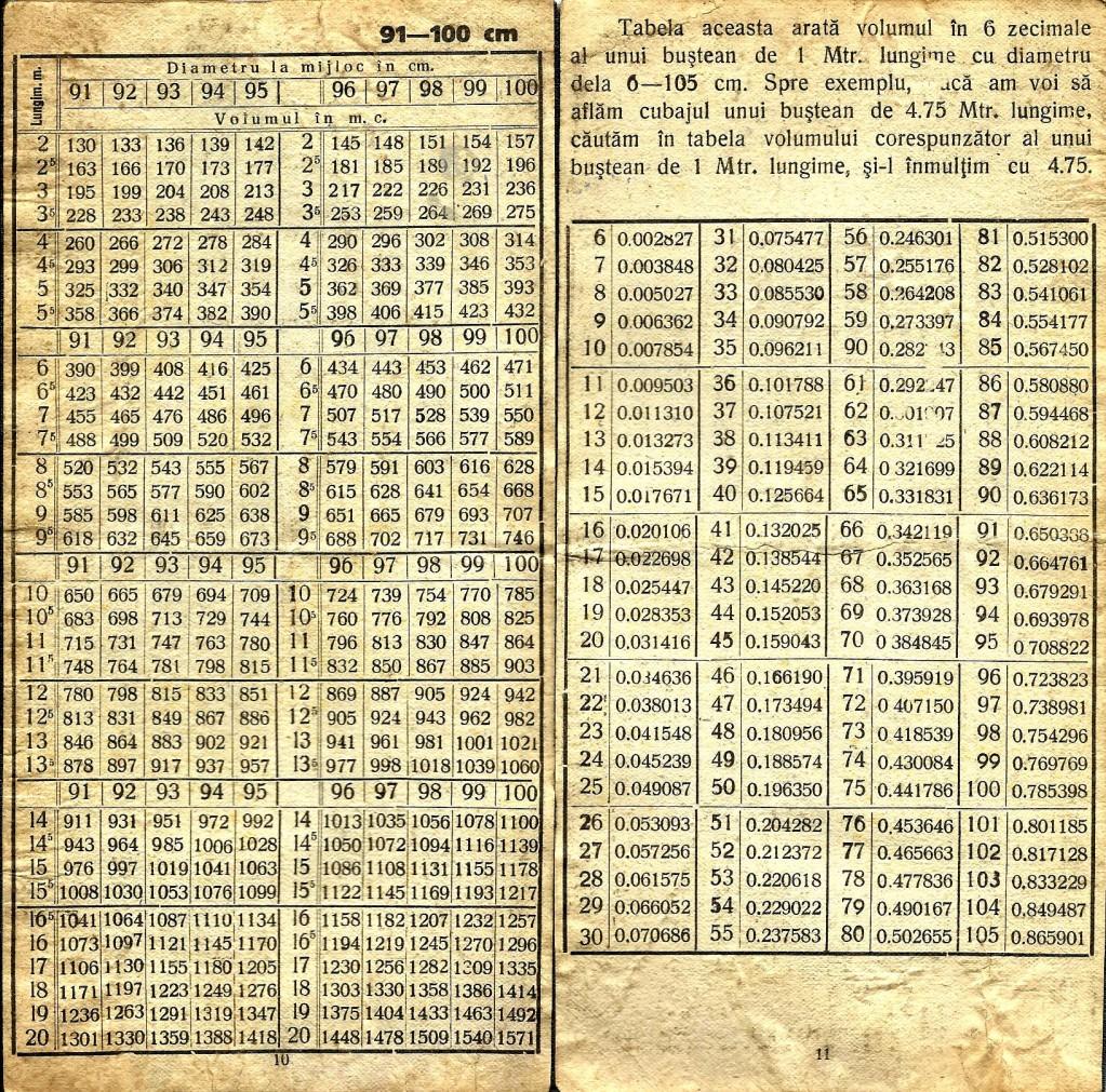 Tabela calcul volum busteni5 91-100