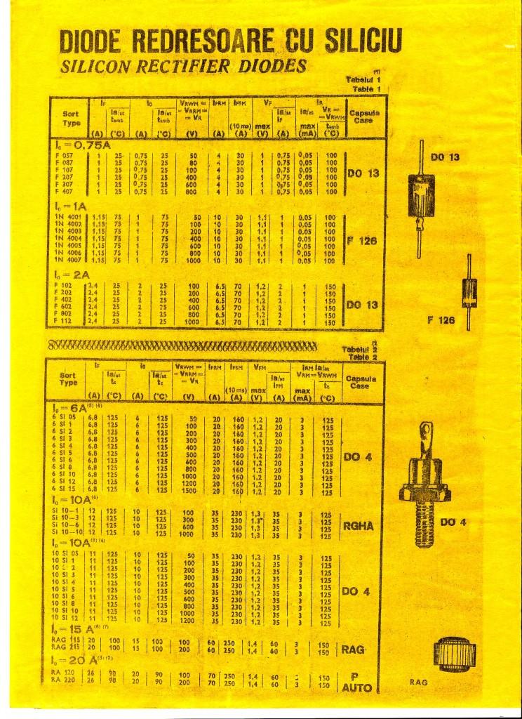 IPRS Baneasa Tabel diode redresoare cu siliciu