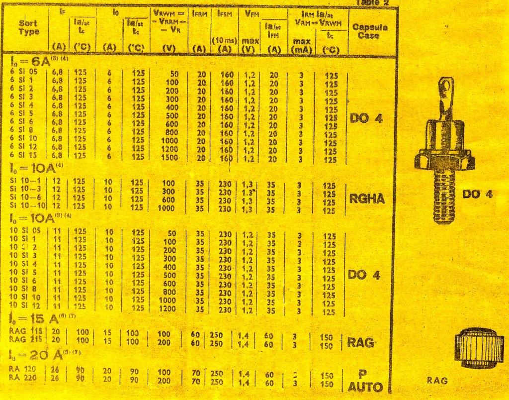 IPRS Tabel diode redresoare cu siliciu Do 4, auto, RGHA, RAG_